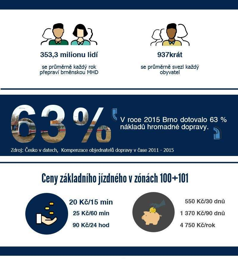 Brněnská hromadná doprava je druhá nejvytíženější v republice. Infografika: Dominika Vrbecká