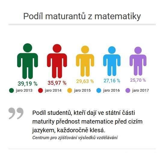Maturantů z matematiky každý rok ubývá. Infografika: Dominika Vrbecká