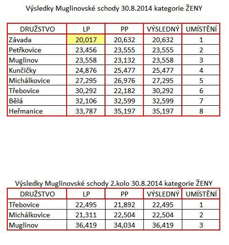 Výsledky Muglinovské schody ženy