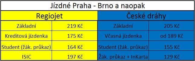 Jízdné na trati Praha - Brno
