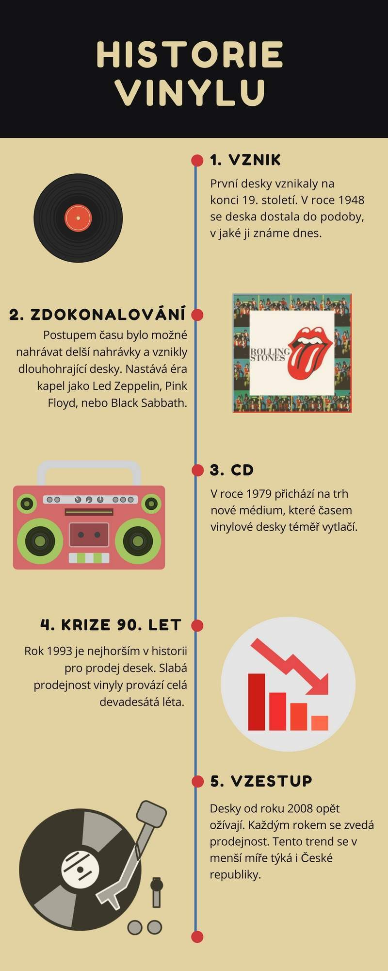 Infografika ke krátkému shrnutí historie vinylové desky